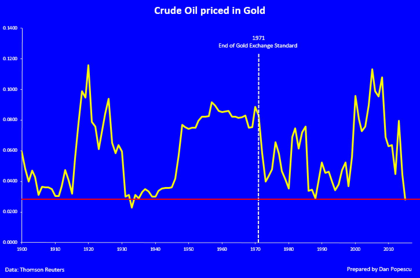Crude Oil priced in gold