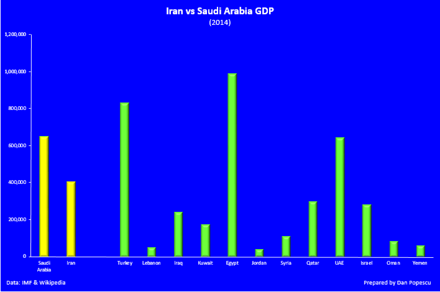 Iran vs Saudi Arabia GDP