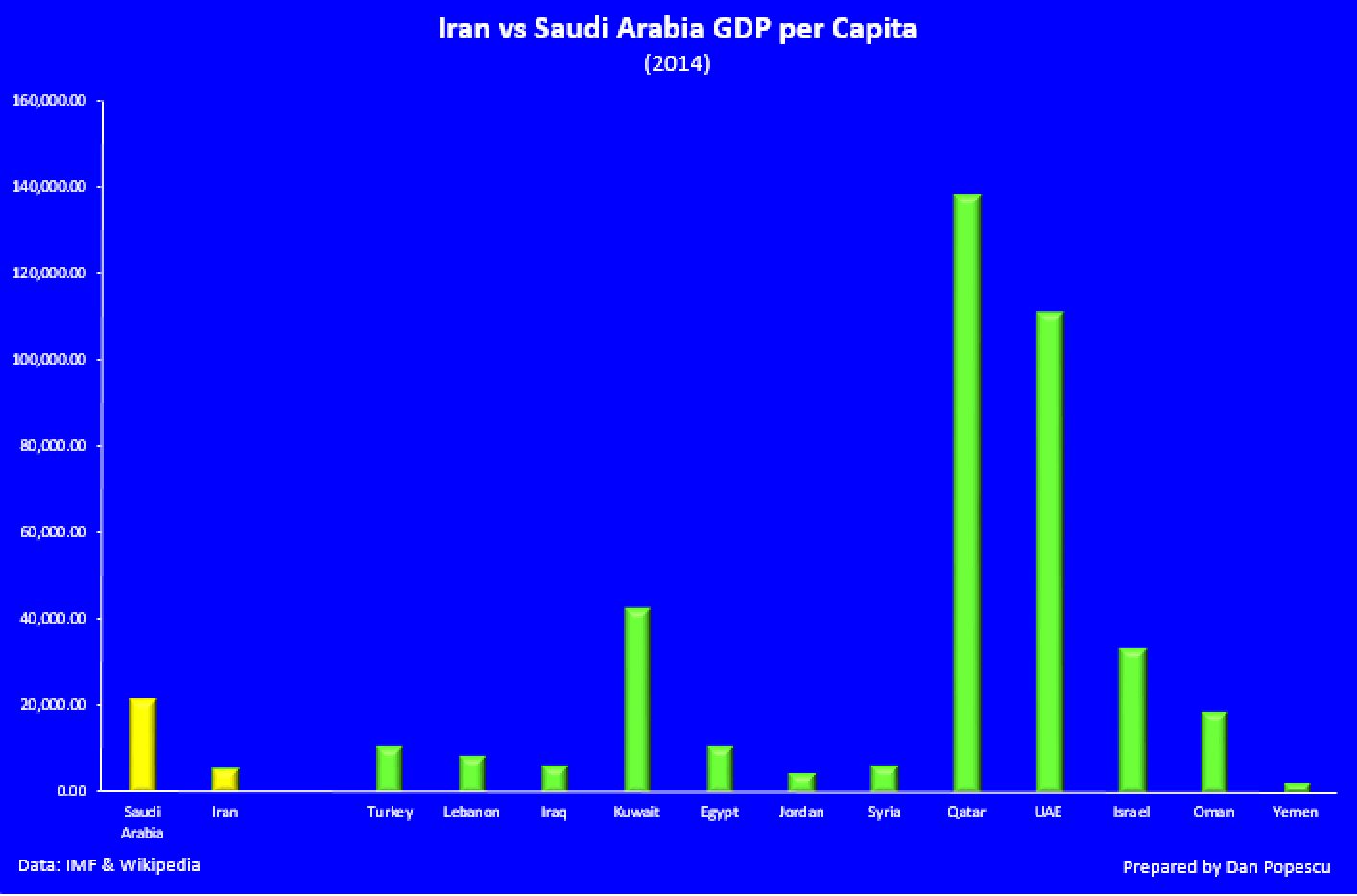 Iran and Saudi Arabia GDP per capita