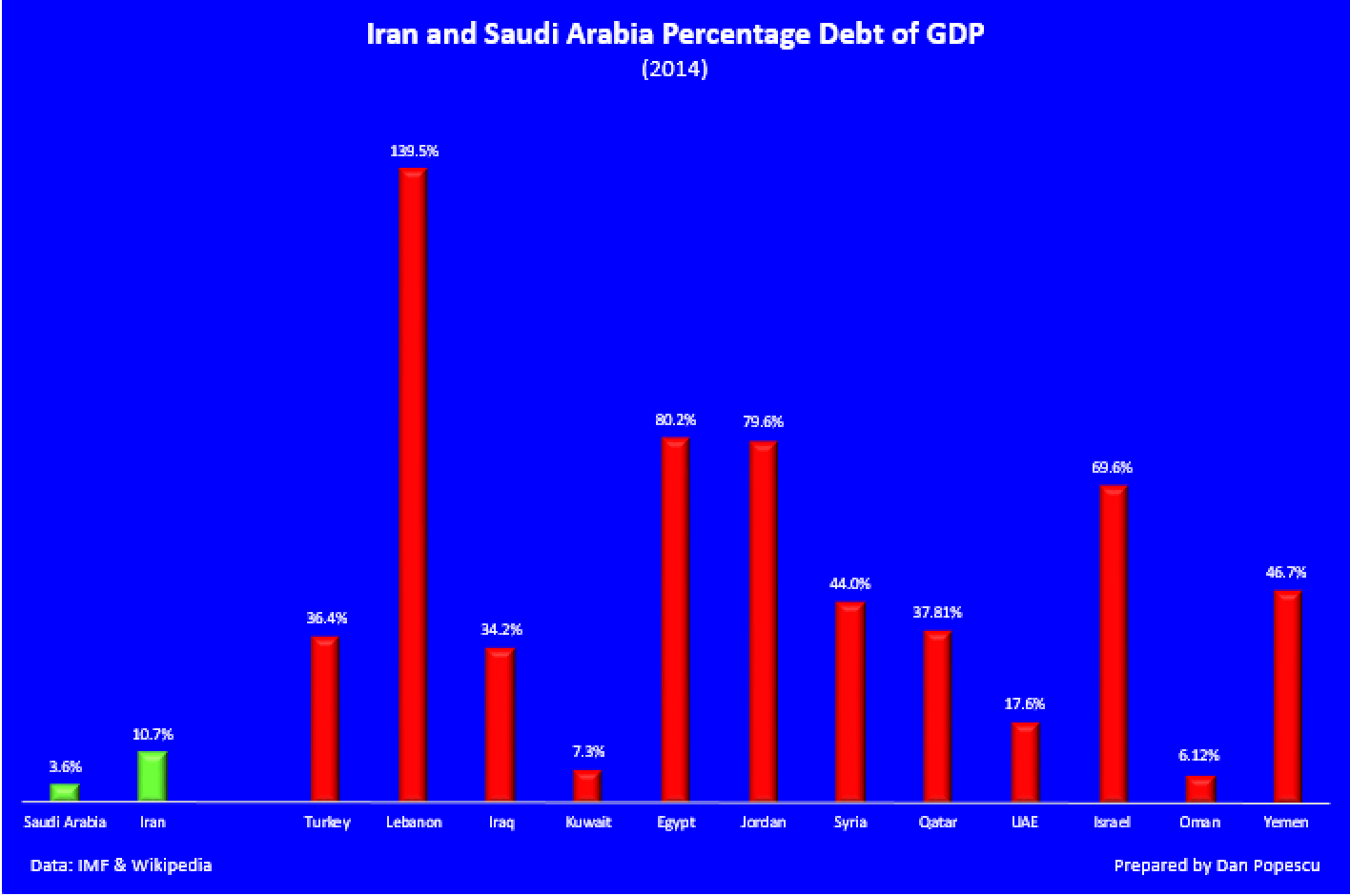 Iran and Saudi Arabia percentage debt of GDP