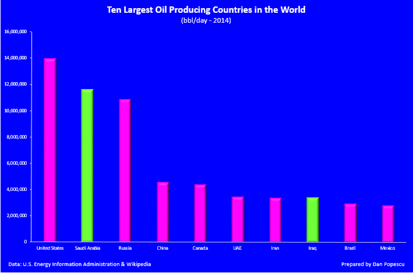 Ten margest Oil Producing Countries in the World