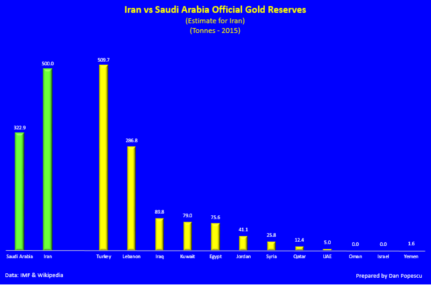 Iran vs Saudi Arabia official gold reserves