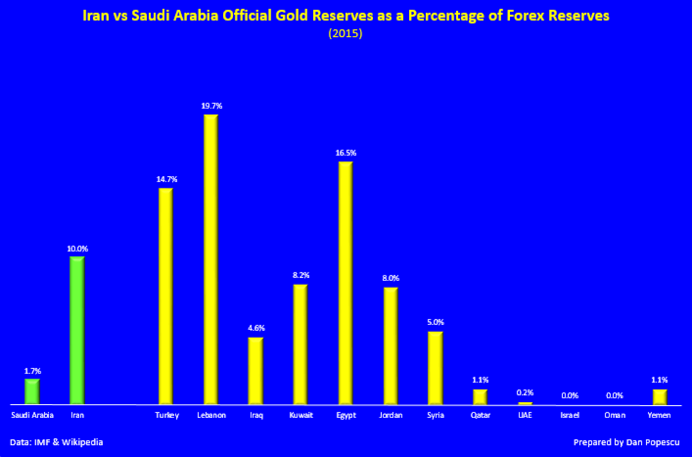 Iran vs Saudi Arabia official gold reserves as a percentage of Forex Reseserves