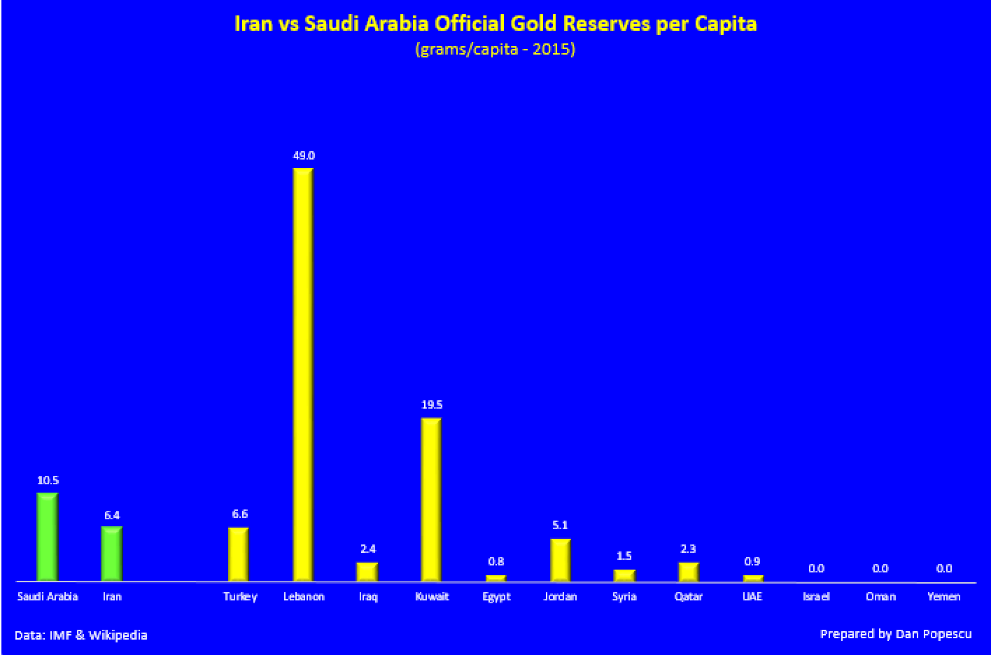 Iran vs Saudi Arabia official gold reserves per Capita