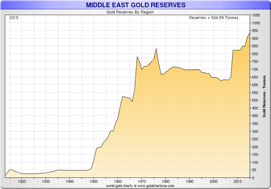 Middle East Gold Reserves