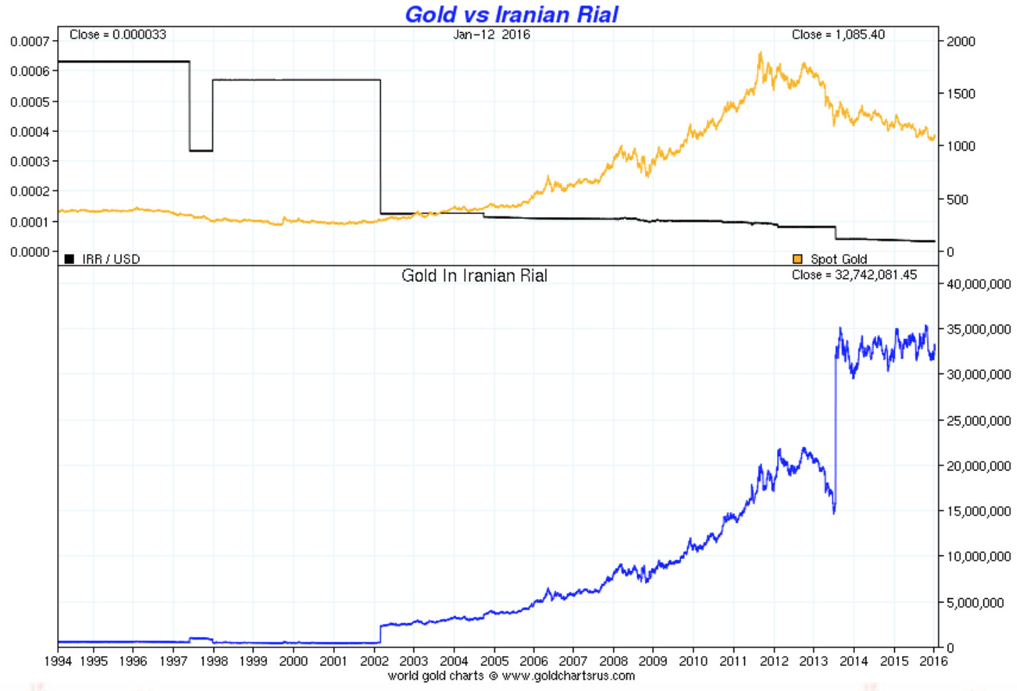 Gold vs Iranian Rial
