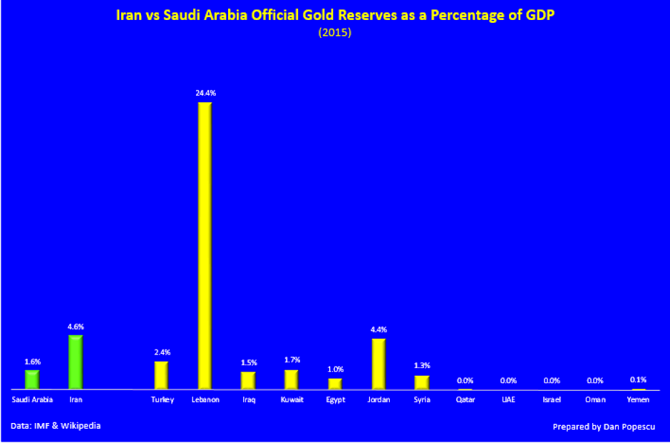 Iran vs Saudi Arabia official gold reserves as a percentage of GDP