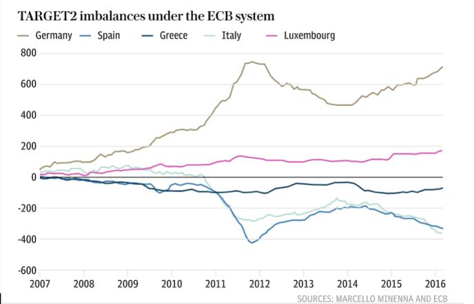 imbalances under the ECB system