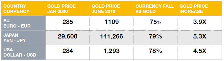 Italy Inflation and Gold