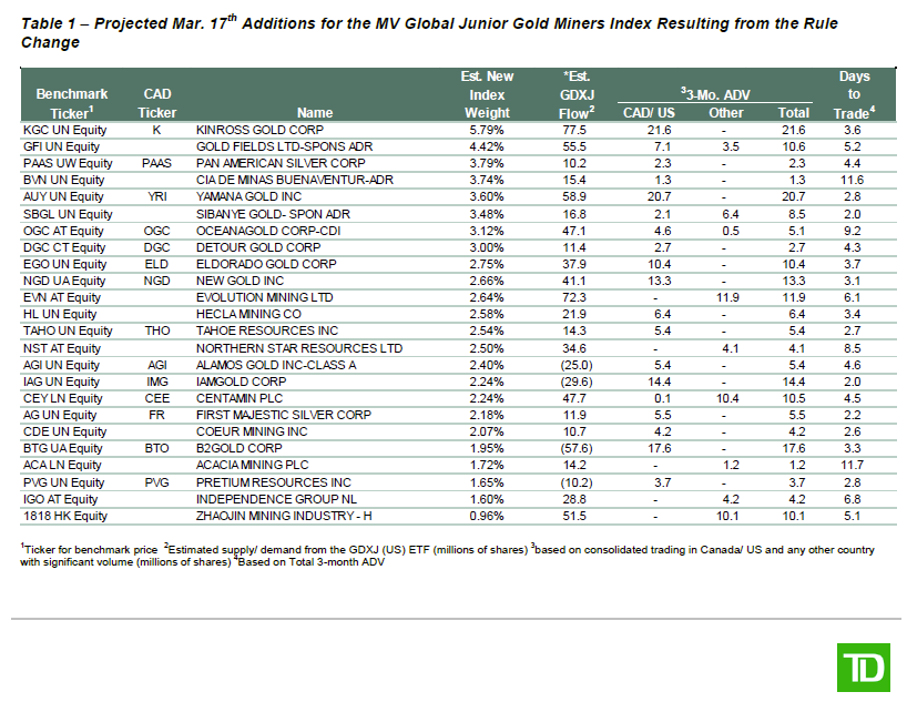 Additions for the MV Global junior Gold Miners index resulting form the rule change