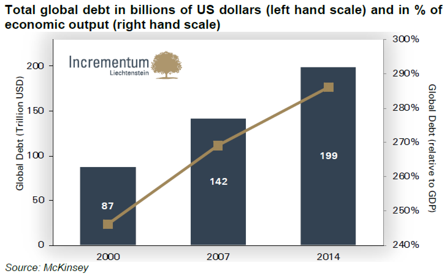 Total global debt in billions of US dollars and in percentage of economic output