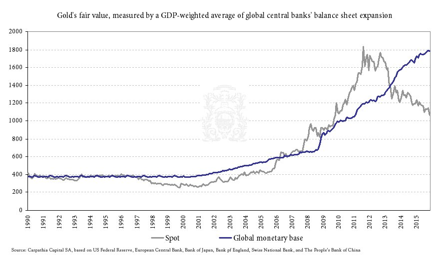 Gold's fair value, measured by a GDP-weight average of golal central banks'balance sheet expansion