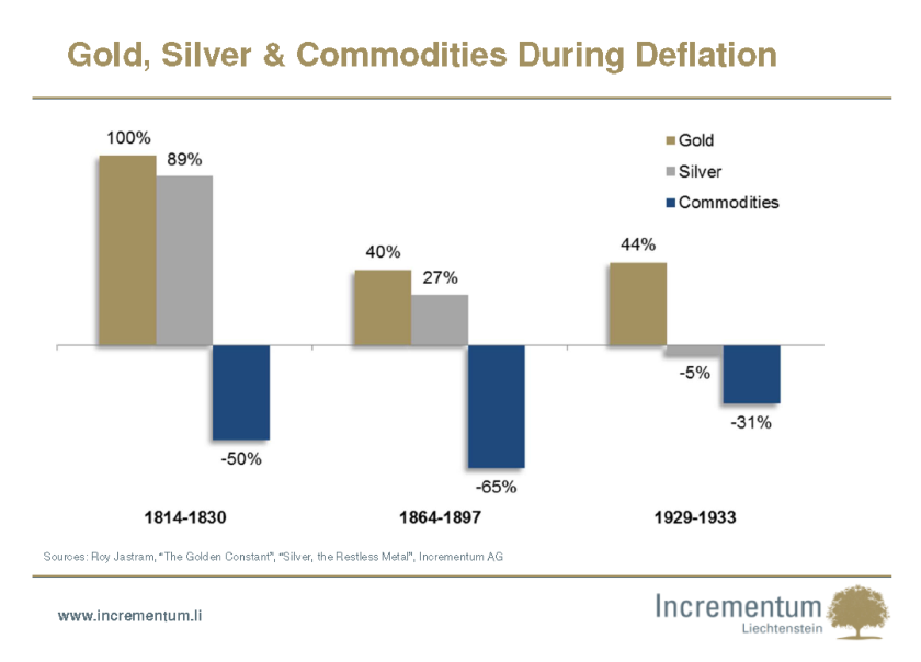 Gold, Silver & Commodities During Deflation