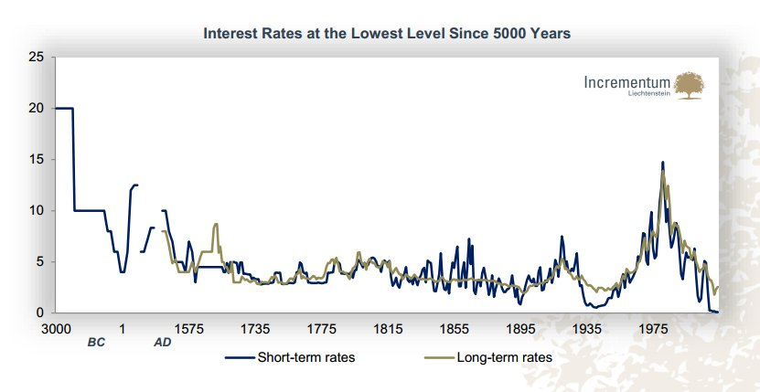 Interest Rates at the Lowest Level Since 5000 Years