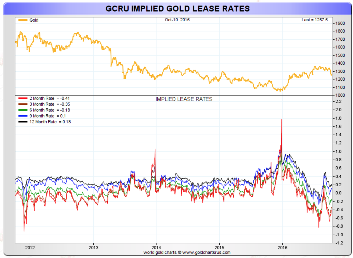 GCRU Implied Gold Lease Rates