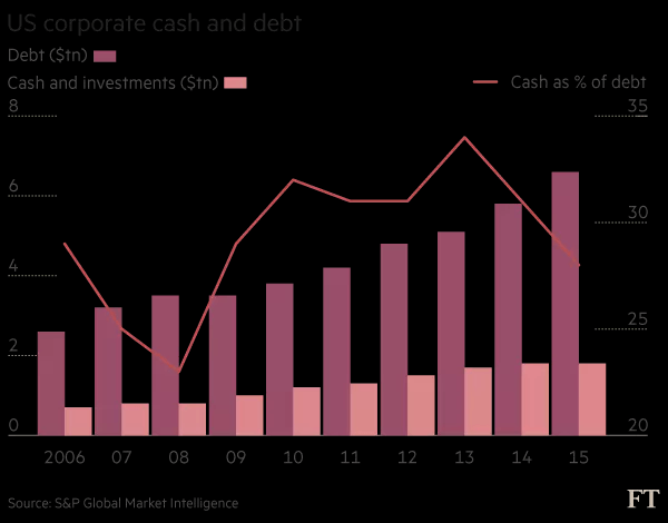 US corporate cash and debt