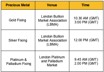 The Lbma Gold Price Is Set Twice Daily In Us Dollars At 10 30 Am And 3 00 Pm Each Business Day