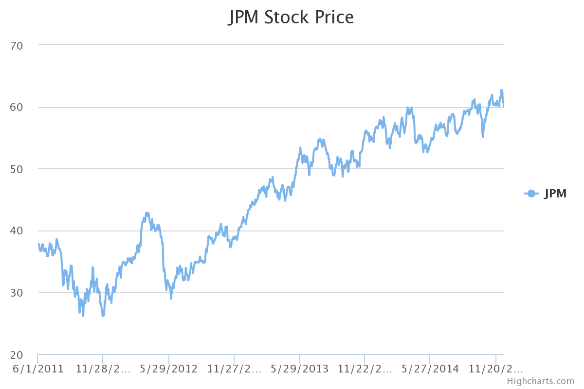 Kinder Morgan Stock Quote Jpm Stock Quote Cool Jpmorgan's Soaring Stock Price To Completely