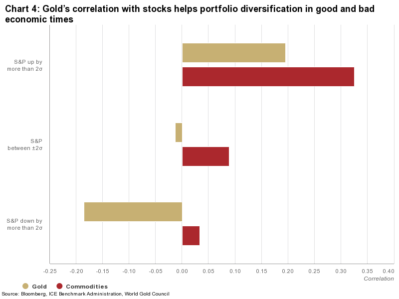 Correlation between gold and US stock returns in various environments of stocks' performance