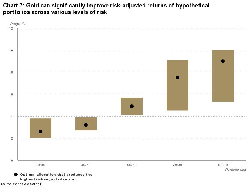 Range of gold allocations and the allocation that delivers the maximum risk-adjusted return for each hypothetical portfolio mix