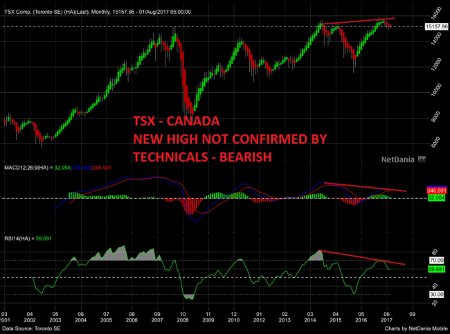 TSX - Canada New high not confirmed by technicals