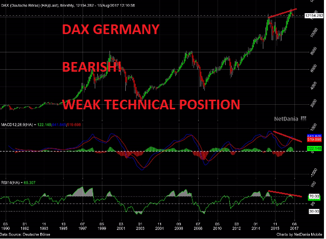 DAX Germany Bearish