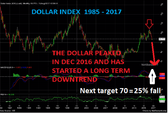 Dollar Index 1985 - 2017