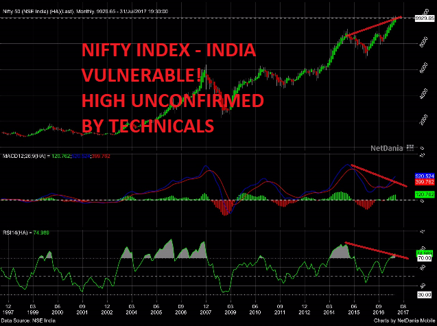 NIFTY Index - India vulnerable !