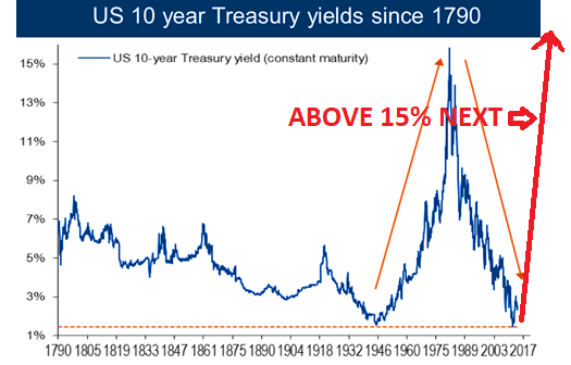 US 10 year Treasury yields since 1790