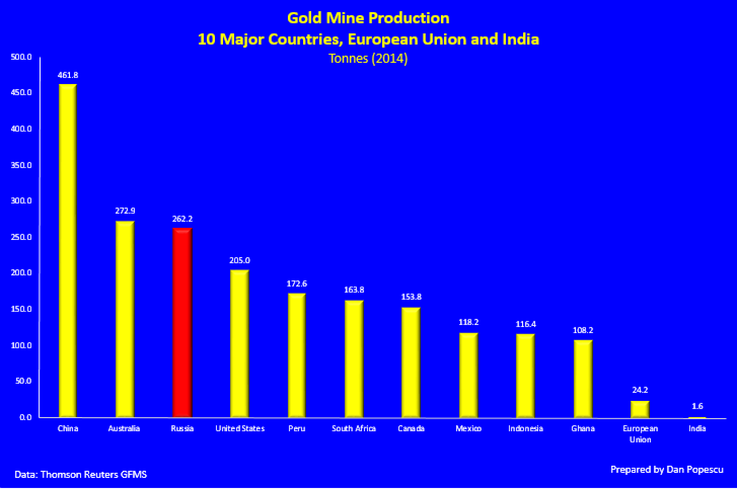 Gold Mine production 10 major countries