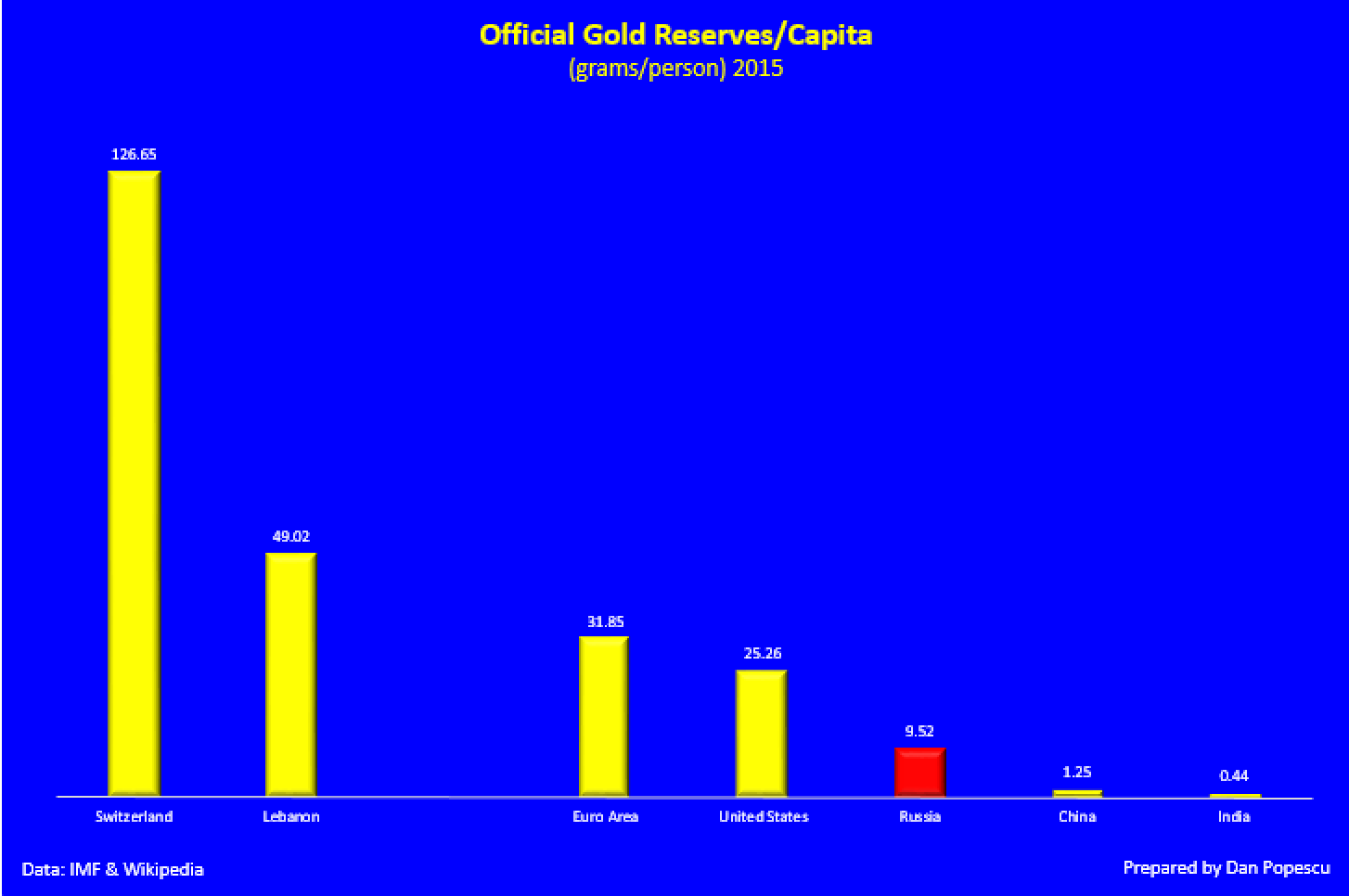 Official gold reserves per capita