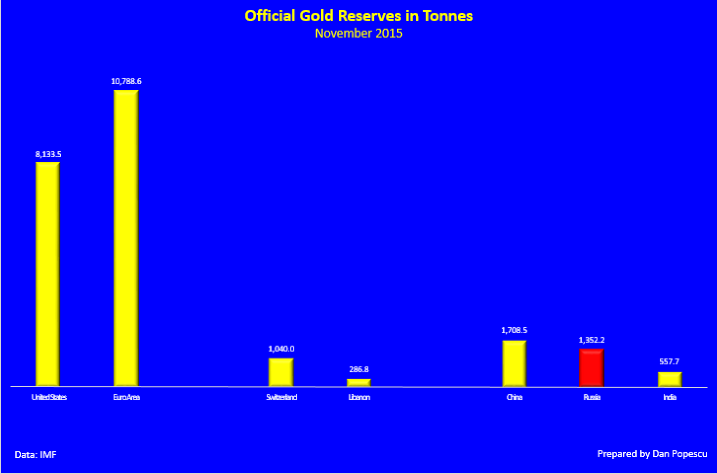 Official gold reserves in tonnes