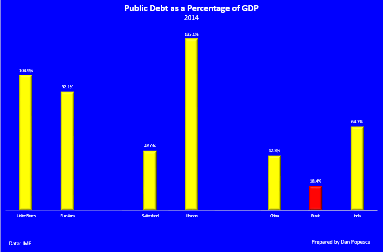 Public debt as percentage of GDP