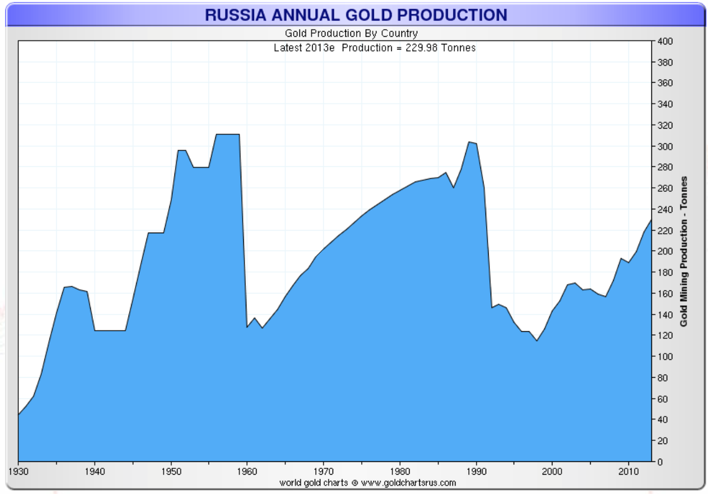 Russian annual gold production