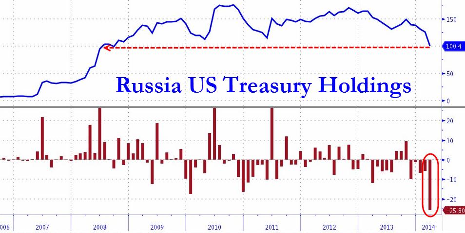 Russias role in the gold market goldbroker chart zero hedge fandeluxe Choice Image