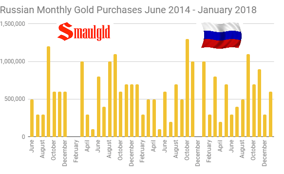 Russian Monthly Gold Purchases June 2014 – January 2018