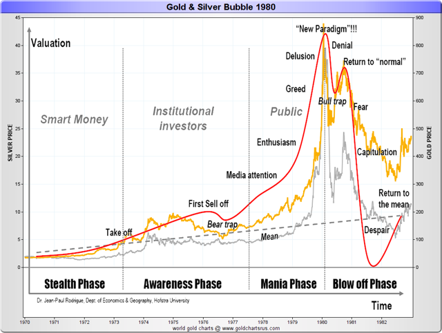 Gold/silver bubble 1970-1980