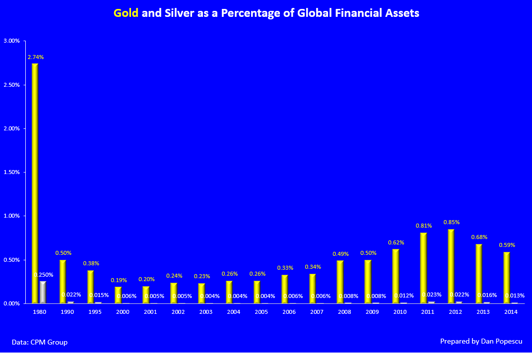 Gold and Silver as a Percentage of Global Assets 1980-2014
