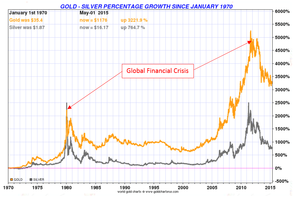 Gold and Silver Percentage Growth Since 1970