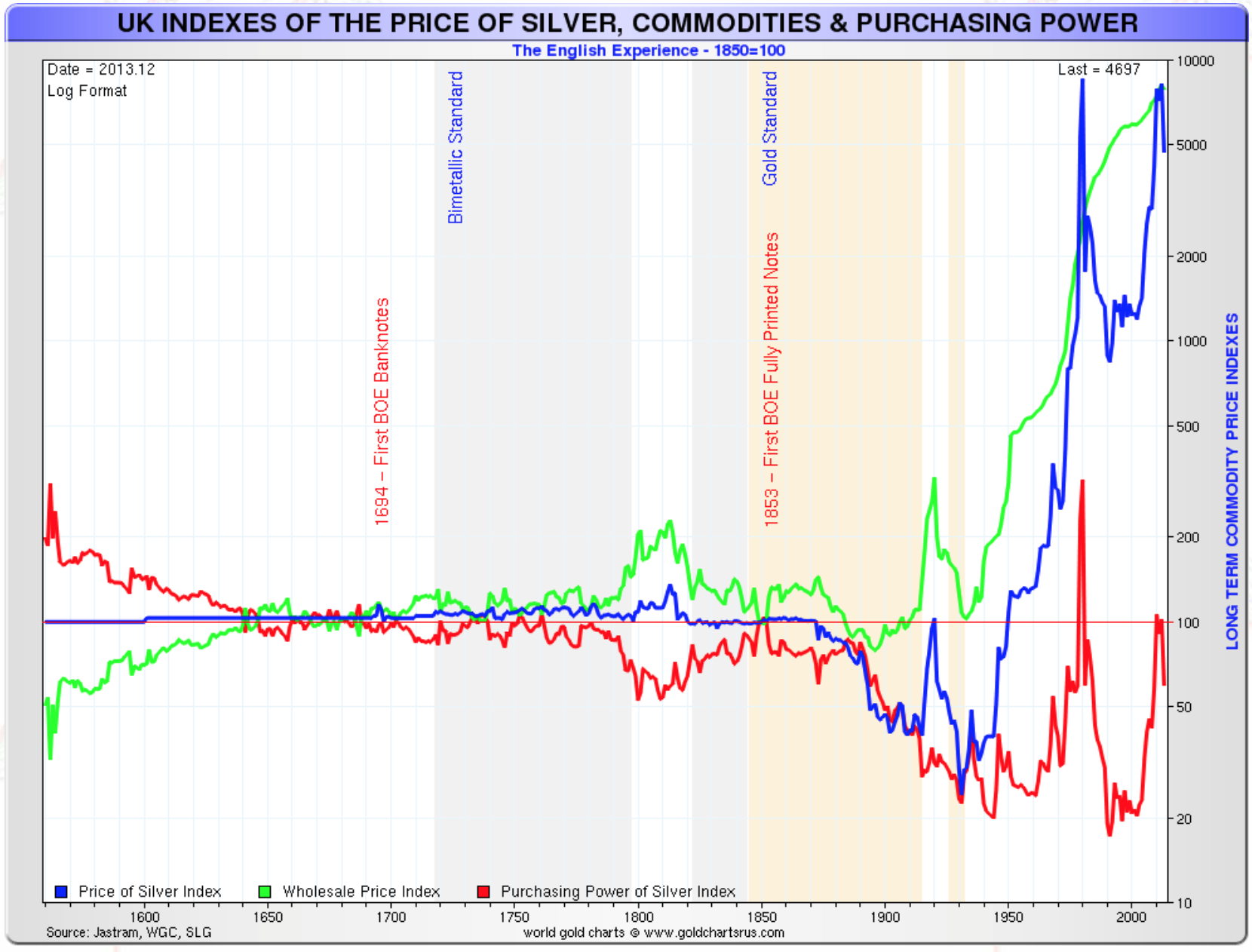 Nominal Silver Price, UK Inflation and Real Silver Price 1560-2015