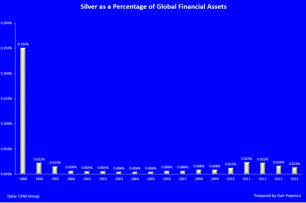 Silver as a Percentage of Global Assets 1980-2014