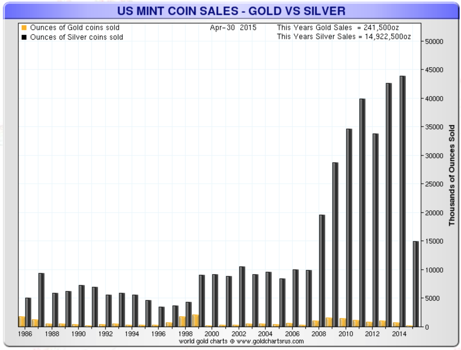 US Mint Coin Sales – Gold vs Silver (Ounces)