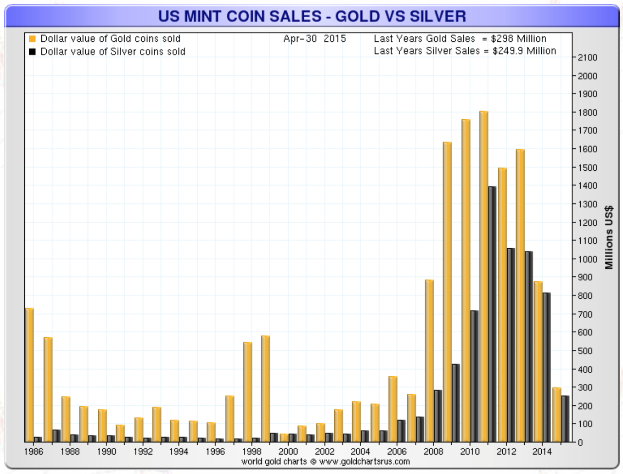 US Mint Coin Sales – Gold vs Silver (Million Dollars)
