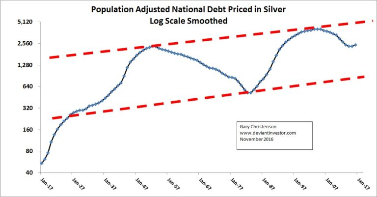 population adjusted national debt priced in silver