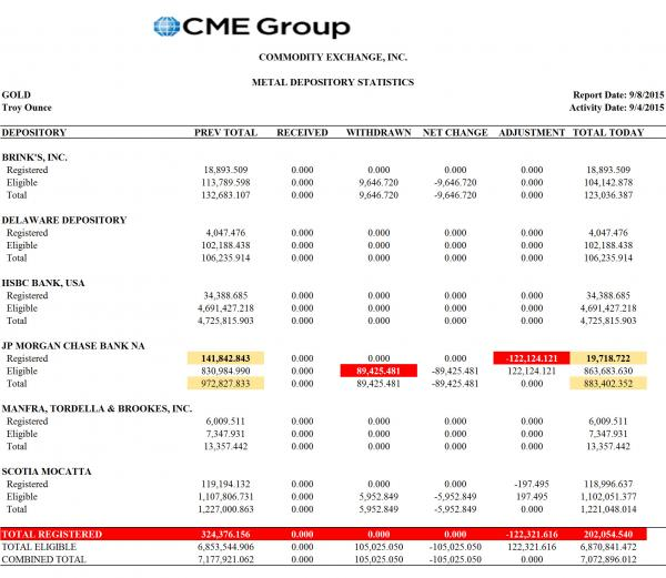 CME Group metal depository statistics