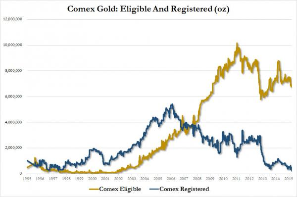 Comex Gold Eligible Registered