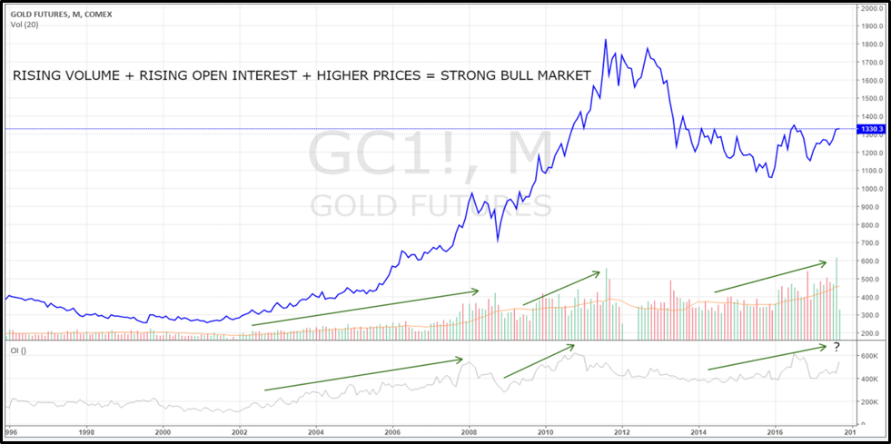Is Gold Market Turning to a Bull Market?