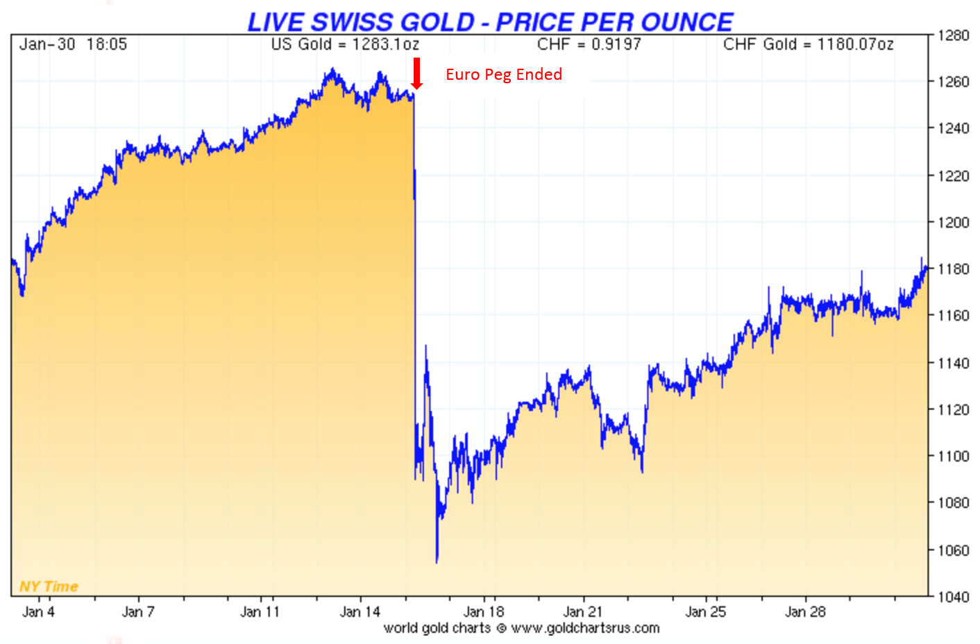 Price of Gold in Swiss Francs at the End of the Peg