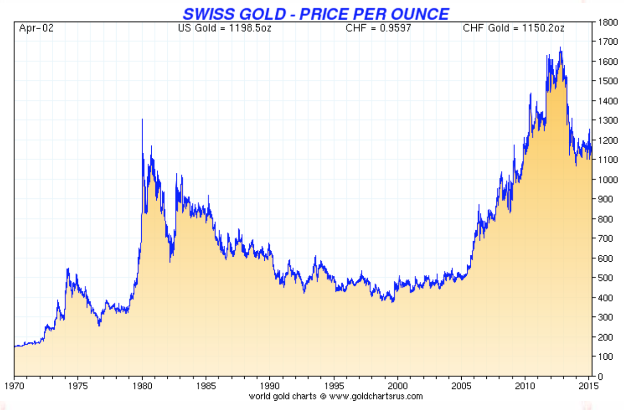 Price of Gold in Swiss Francs per Once
