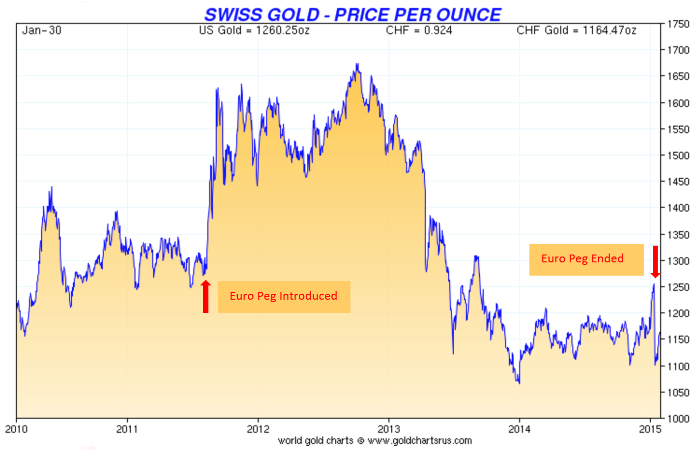 Price of Gold in Swiss Francs since Introduction of the Euro Peg until the End of the Pe